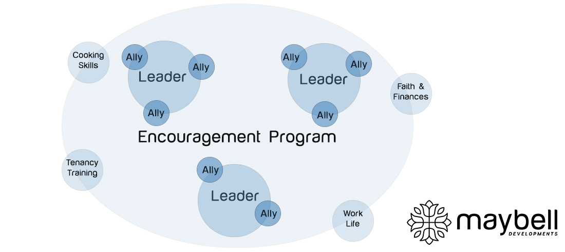 Leaders surrounded by Allies within the Encouragement Program